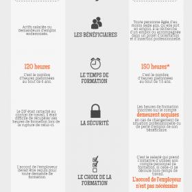 Infographie :Tout comprendre sur le Compte Personnel de Formation
