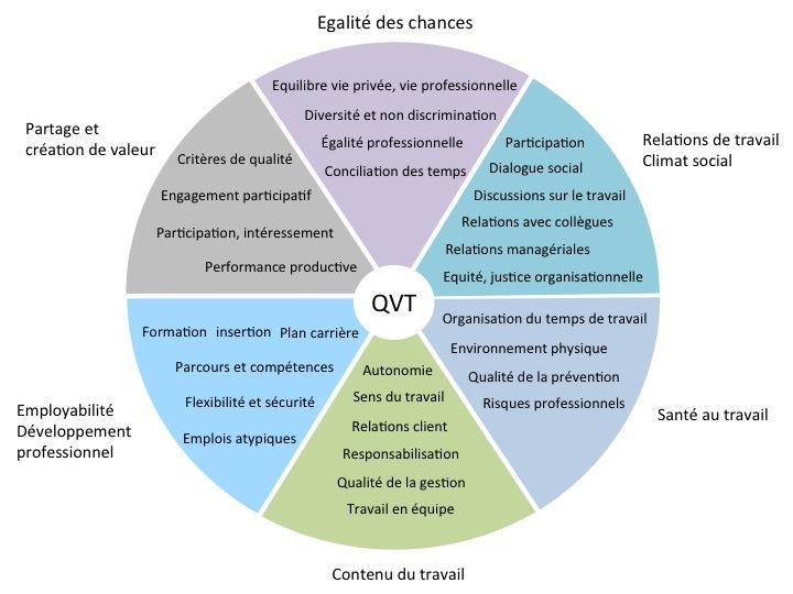 Qualité de Vie au Travail : Un enjeu stratégique pour les entreprises