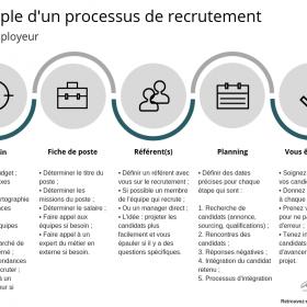 exemple de processus de recrutement