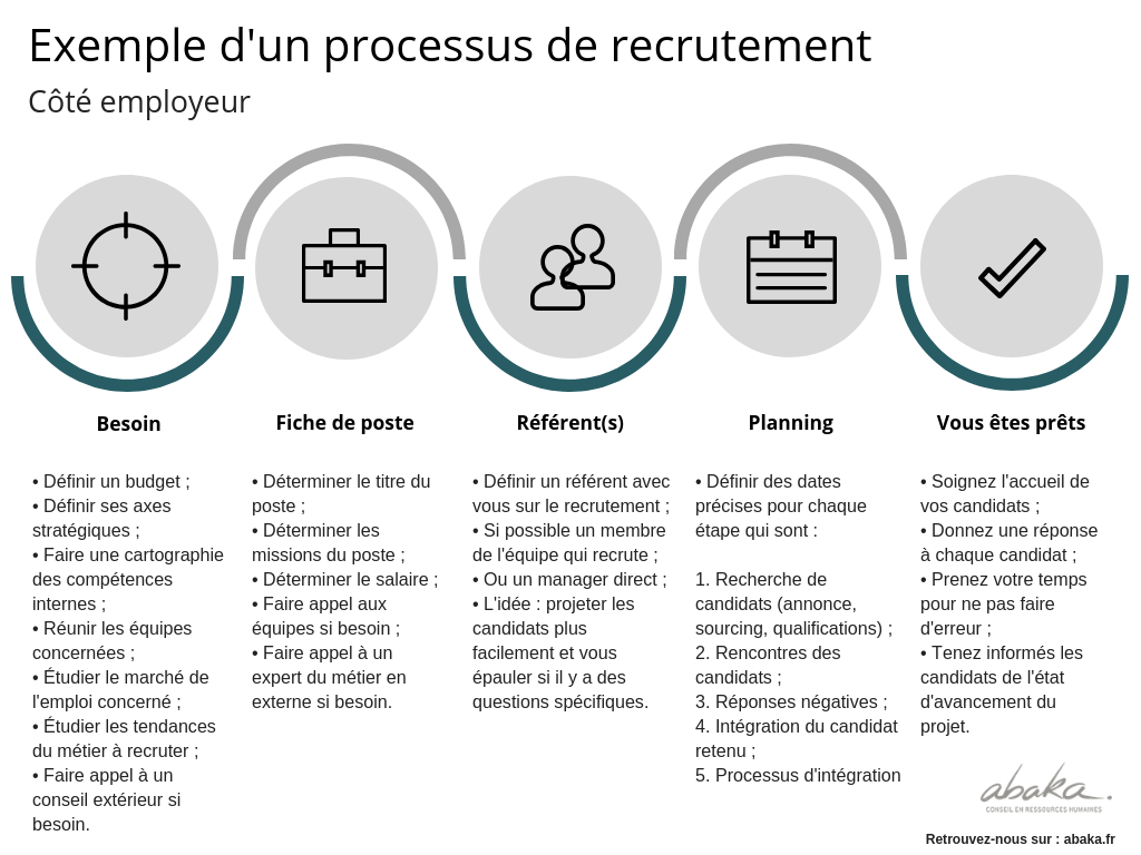 Process Recrutement Exemple Employeur Interne Blog Rh Cloud