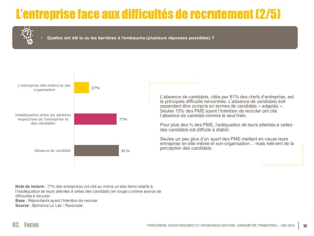 difficultés de recrutement PME
