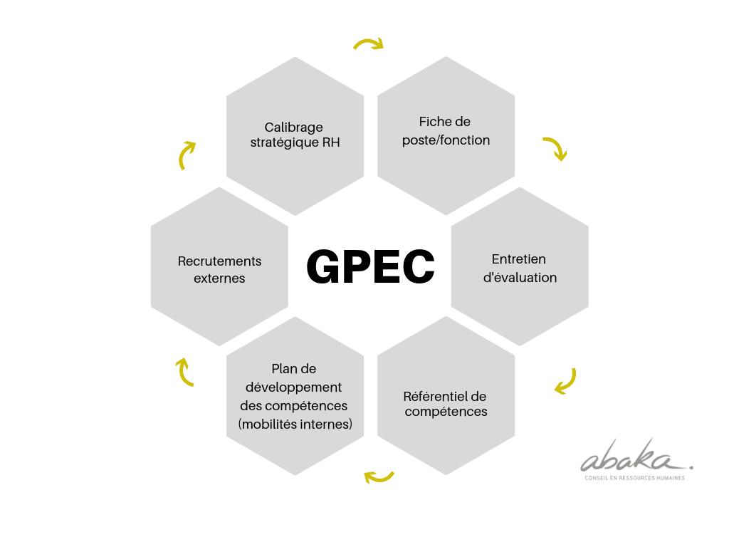 schéma-outils-GPEC