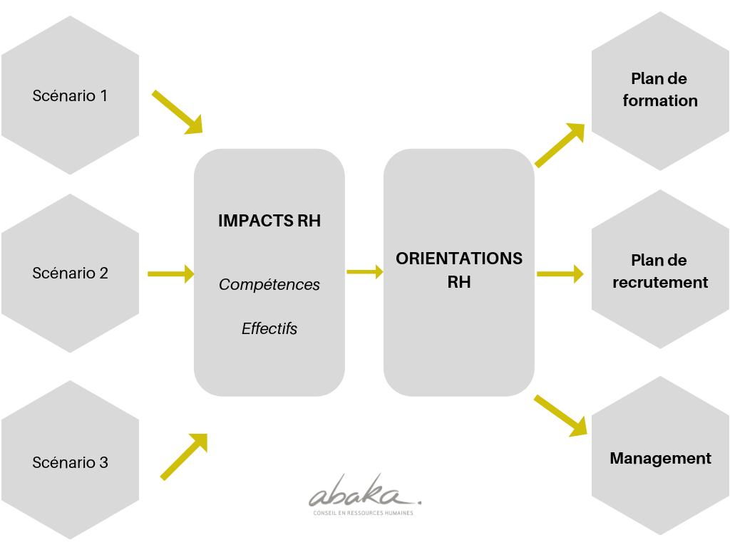 Schéma stratégie RH