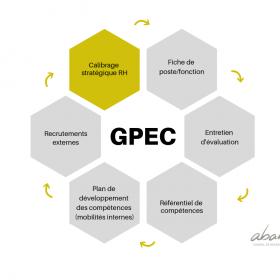 Les outils de la GPEC : la stratégie RH