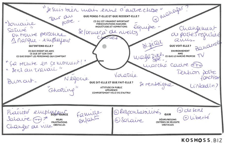 Exemple carte empathie recherche d'emploi recrutement